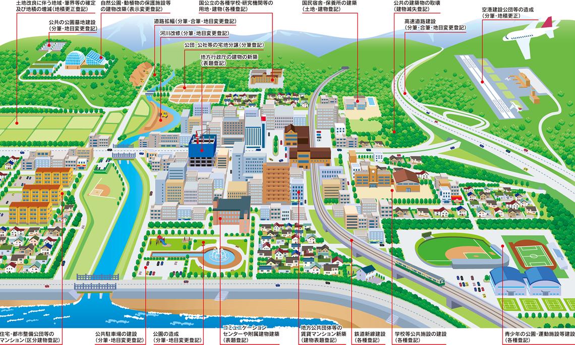 公益社団法人秋田県公共嘱託登記土地家屋調査士協会 事業の全体像